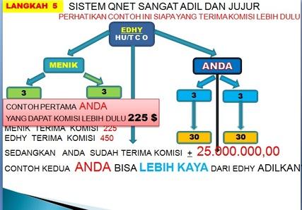 Image result for cara kerja qnet